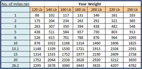 Calories per day to lose weight fast calculator